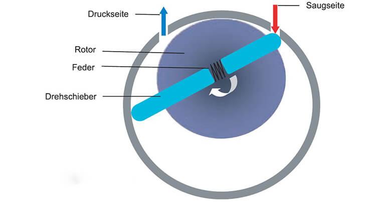 Rotary slide vane pump/ vacuum pumps / vacuum / pumps/ function/ functionality