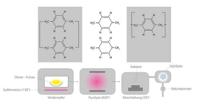 Parylene technology