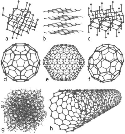 Formes de cristallisation